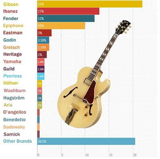 best-jazz-guitars